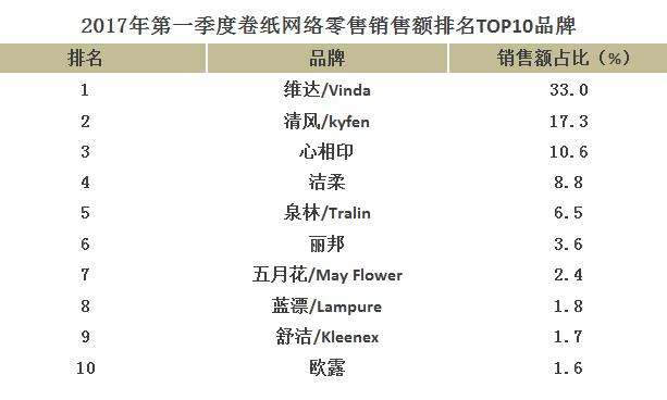 一季度生活用纸网络零售排名:球彩app不能提现全国销售额排名前八!